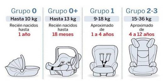 C mo elegir la silla de coche para beb m s adecuada - Silla ninos coche ...